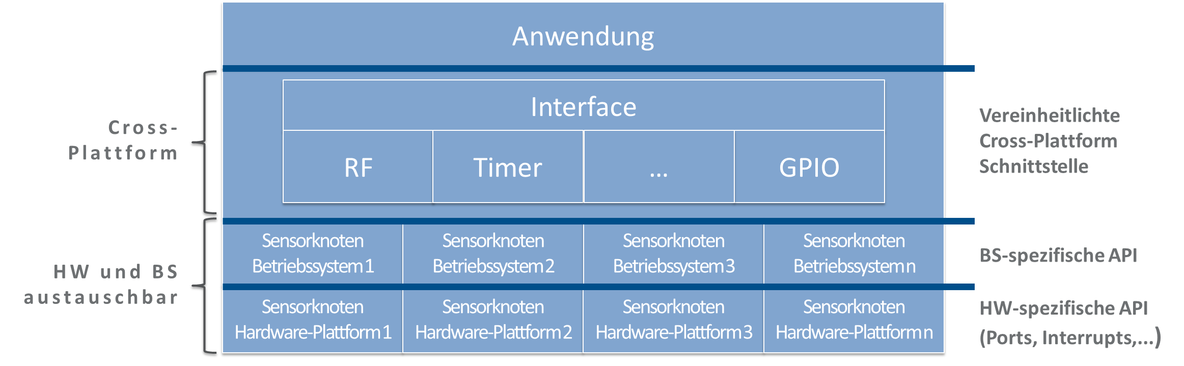 Cross-Plattform-Konzept
