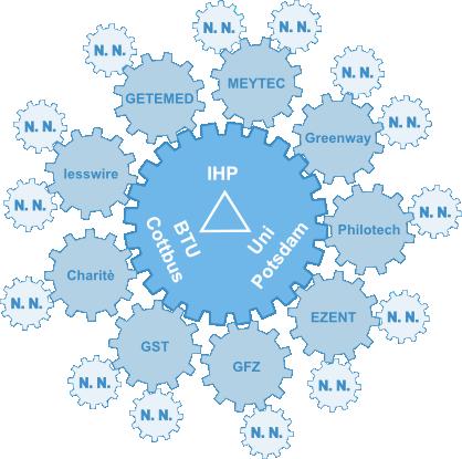 IHP Transfer