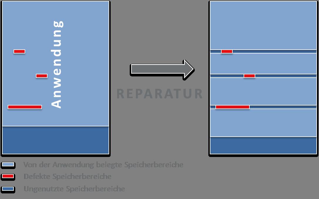 Schema einer Reparatur durch Umkopieren von Software